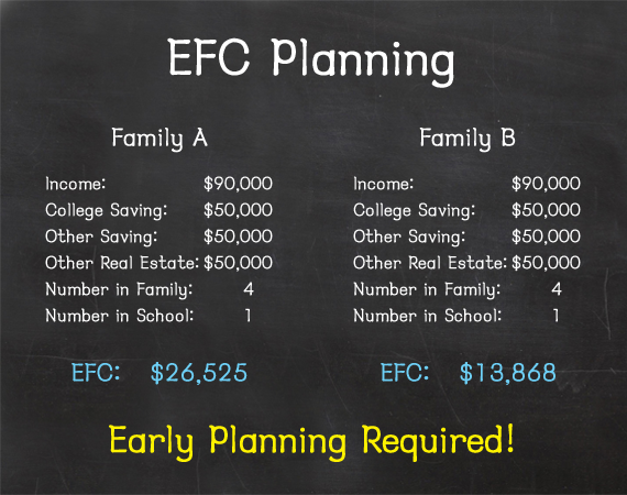 Plan Your Childs College Financial Aid Planning As Early As Possible You Will Get The Maximum Free Money For College